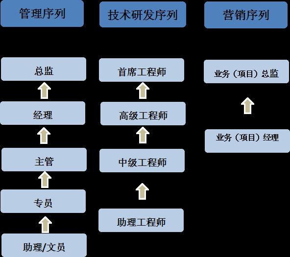 永发印务(东莞)有限公司 招聘时间:2018年09月19日 16:00 招聘地点:实验楼1B-318 一、公司简介/About us 永发印务自1913年在港创立,现已成为产业广布全国、业务辐射全球的一体化精品包装服务商。公司是上海市人民政府在香港的窗口公司和海外最大的企业集团 上海实业集团成员企业,为消费类电子产品、卷烟、酒类、食品、药品等领域的客户提供行业领先的包装产品及服务;年销售额超过15亿港元。 公司产品包括纸模内托、纸模外托、精品彩盒及各类精品印刷,以向客户提供从设计研发、生产制造到供应链管理
